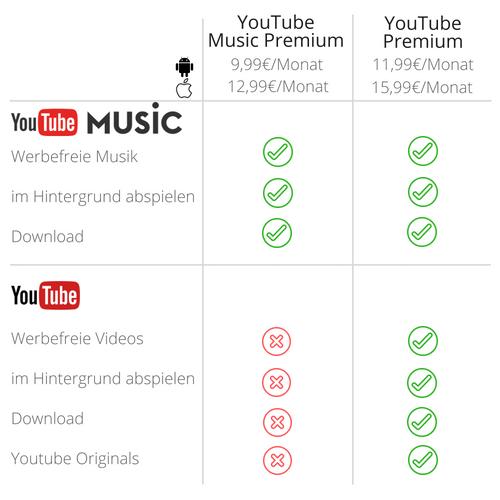 Youtube Premium im Vergleich zu Youtube Music Premium