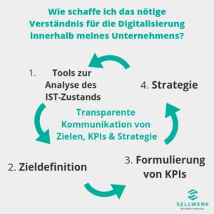 Digitalisierung für Unternehmen Verständnis schaffen:1. Analyse des IST-Zustands 2. Zieldefinition 3. Formulierung von KPIs 4. Strategie