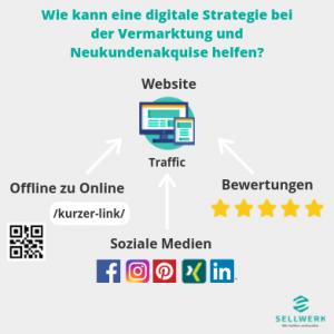 Durch die Digitalisierung rücken Unternehmen und Ihre Kunden näher zusammen. Wichtigste Aufgabe ist es die Kunden auf den eigen Website zu leiten, um diese dort von den eigenen Produkten und Leistungen zu überzeugen.