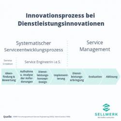 """Der Innovationsprozess bei Dienstleistungsinnovationen wird in den """"Systematischen Serviceentwicklungsprozess"""" und das """"Service Management"""" unterteilt. Von der Ideenfindung bis zur Ablösung durchläuft die Dienstleistungsinnovation sieben Phasen."""