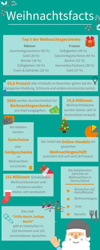 Weihnachten Infografik