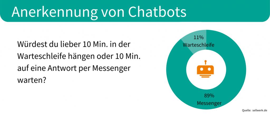 Anerkennung von Chatbots