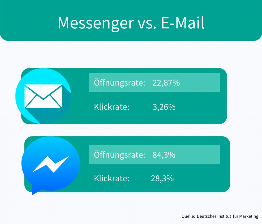 Messenger Marketing: Höhere Öffnungsrate der Messenger Nachrichten vor E-Mails